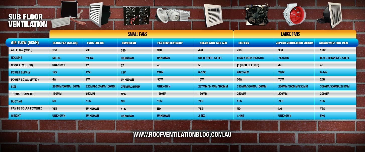 Sub Floor Ventilation Chart