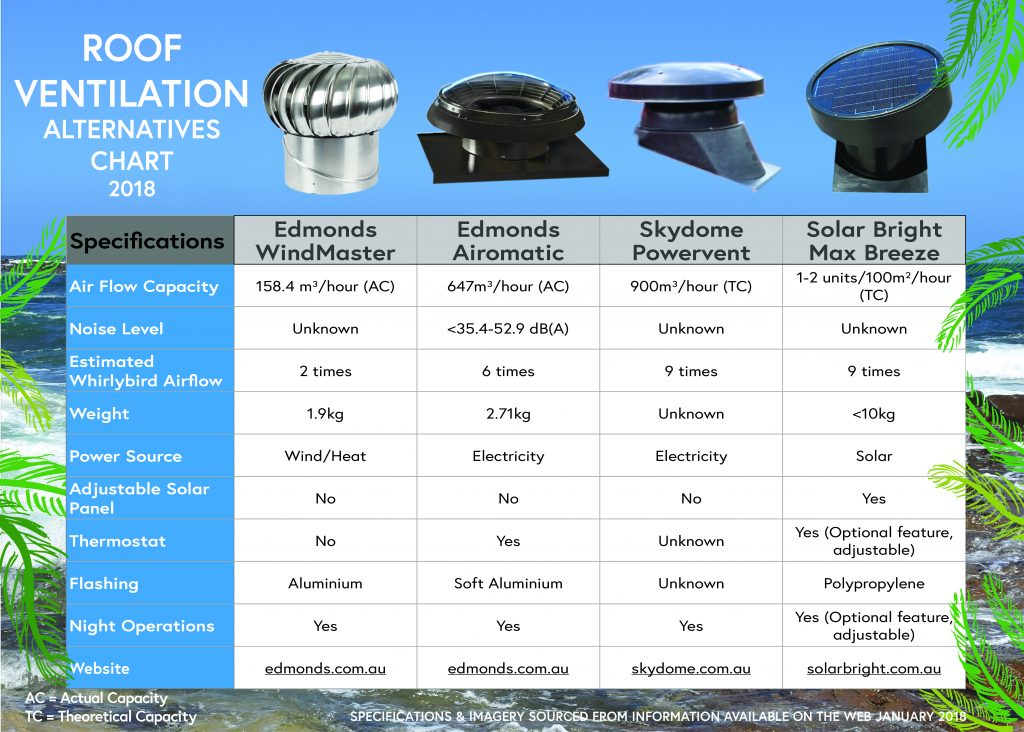 Roof Ventilation Alternatives 2018