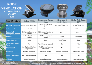 Heat extraction with roof ventilators is easier than you think.